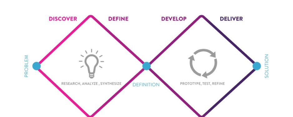 Design Thinking – an introduction